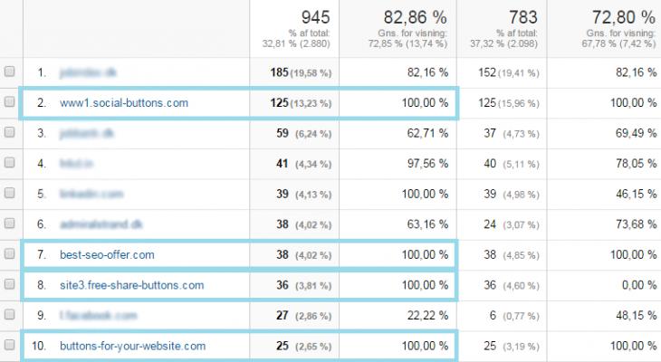 Spam rammer Google Analytics og forstyrrer din henvisningstrafik